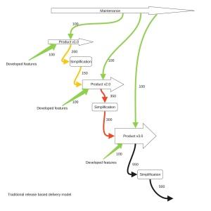 Release based delivery model