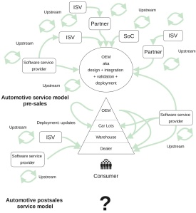 Software in automotive soon