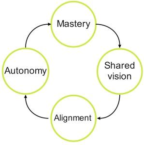 toscalix management model